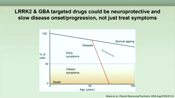 Slide about targeted drugs for LRRK2 and GBA